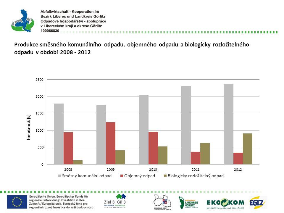 Produkce směsného komunálního odpadu, objemného odpadu a biologicky rozložitelného odpadu v období 2008 - 2012