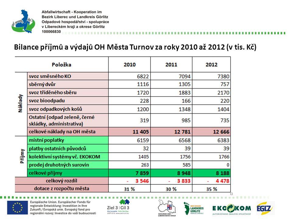Celkové náklady na OH za období 2008-2012 dle dotazníku EKO-KOM