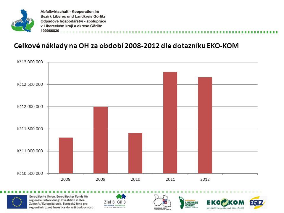 Celkové příjmy OH za období 2008 – 2012 dle dotazníku EKO-KOM