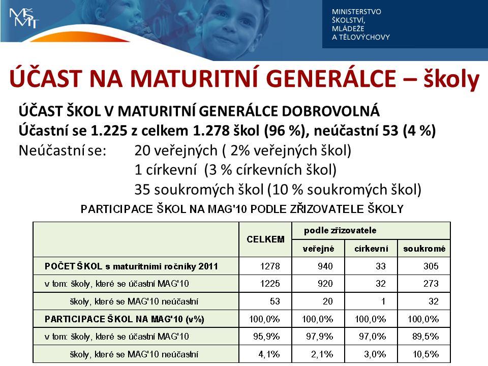 ÚČAST NA MATURITNÍ GENERÁLCE – školy ÚČAST ŠKOL V MATURITNÍ GENERÁLCE DOBROVOLNÁ Účastní se 1.225 z celkem 1.278 škol (96 %), neúčastní 53 (4 %) Neúčastní se: 20 veřejných ( 2% veřejných škol) 1 církevní (3 % církevních škol) 35 soukromých škol (10 % soukromých škol)