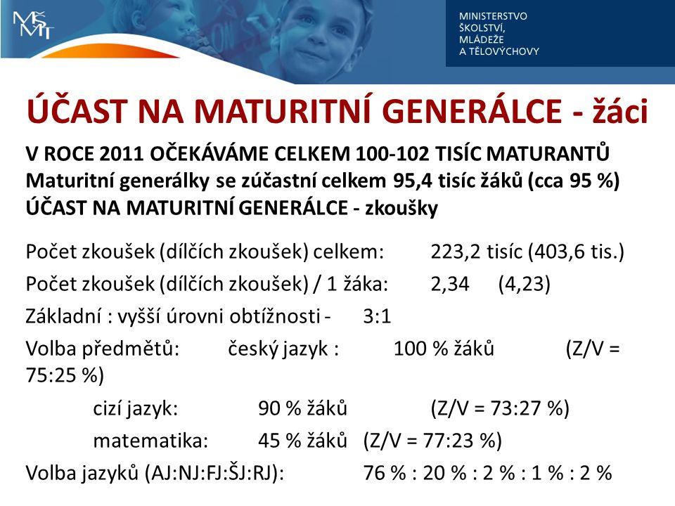 ÚČAST NA MATURITNÍ GENERÁLCE - žáci V ROCE 2011 OČEKÁVÁME CELKEM 100-102 TISÍC MATURANTŮ Maturitní generálky se zúčastní celkem 95,4 tisíc žáků (cca 95 %) ÚČAST NA MATURITNÍ GENERÁLCE - zkoušky Počet zkoušek (dílčích zkoušek) celkem: 223,2 tisíc (403,6 tis.) Počet zkoušek (dílčích zkoušek) / 1 žáka:2,34 (4,23) Základní : vyšší úrovni obtížnosti - 3:1 Volba předmětů:český jazyk : 100 % žáků (Z/V = 75:25 %) cizí jazyk: 90 % žáků (Z/V = 73:27 %) matematika: 45 % žáků (Z/V = 77:23 %) Volba jazyků (AJ:NJ:FJ:ŠJ:RJ):76 % : 20 % : 2 % : 1 % : 2 %