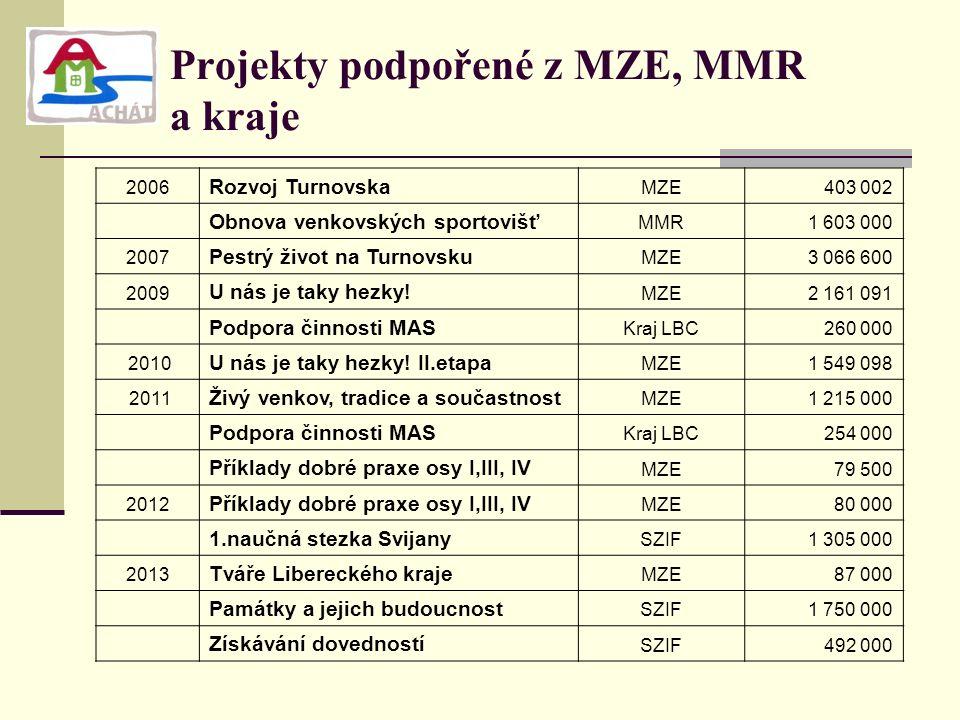 Projekty podpořené z MZE, MMR a kraje 2006 Rozvoj Turnovska MZE403 002 Obnova venkovských sportovišť MMR1 603 000 2007 Pestrý život na Turnovsku MZE3 066 600 2009 U nás je taky hezky.