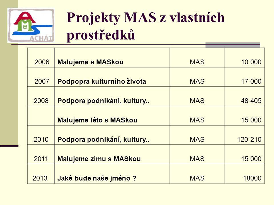 Projekty MAS z vlastních prostředků 2006Malujeme s MASkouMAS10 000 2007Podpopra kulturního životaMAS17 000 2008Podpora podnikání, kultury..MAS48 405 Malujeme léto s MASkouMAS15 000 2010Podpora podnikání, kultury..MAS120 210 2011Malujeme zimu s MASkouMAS15 000 2013 Jaké bude naše jméno MAS18000