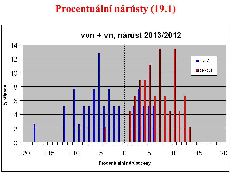 11 Procentuální nárůsty (19.1)