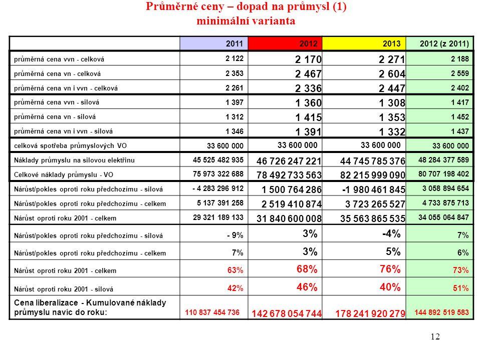 12 Průměrné ceny – dopad na průmysl (1) minimální varianta 2011201220132012 (z 2011) průměrná cena vvn - celková 2 122 2 1702 271 2 188 průměrná cena