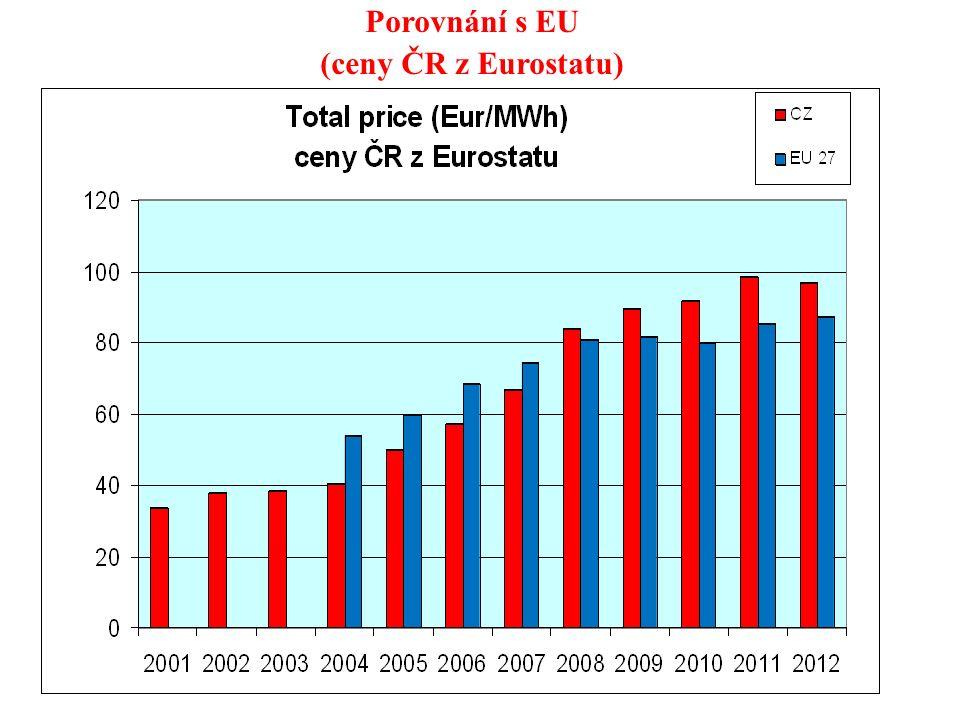 14 Porovnání s EU (ceny ČR z Eurostatu)