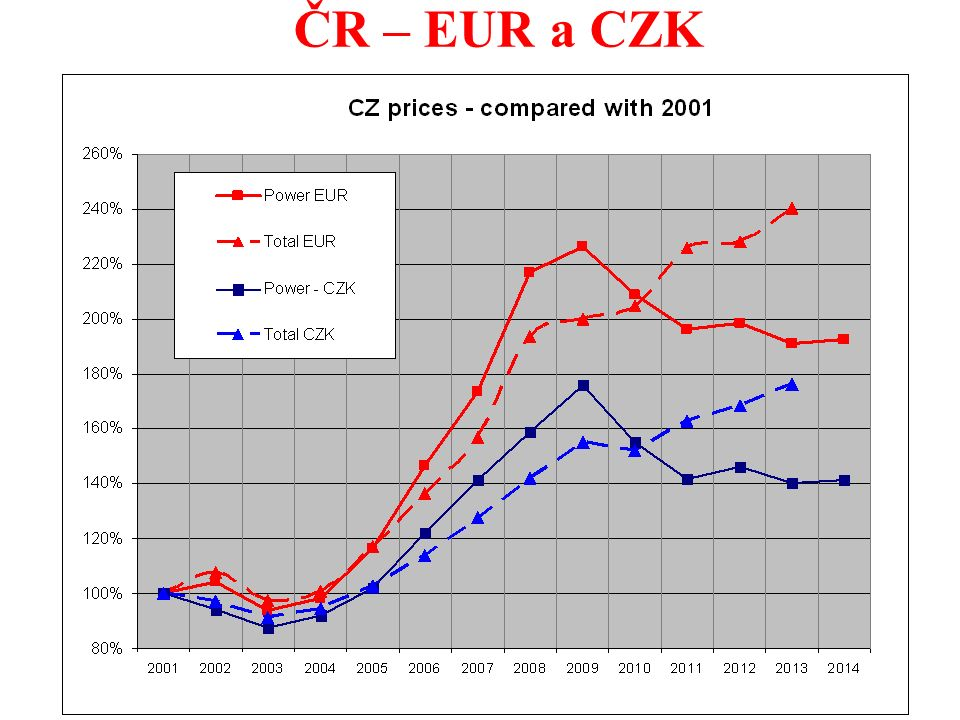 15 ČR – EUR a CZK