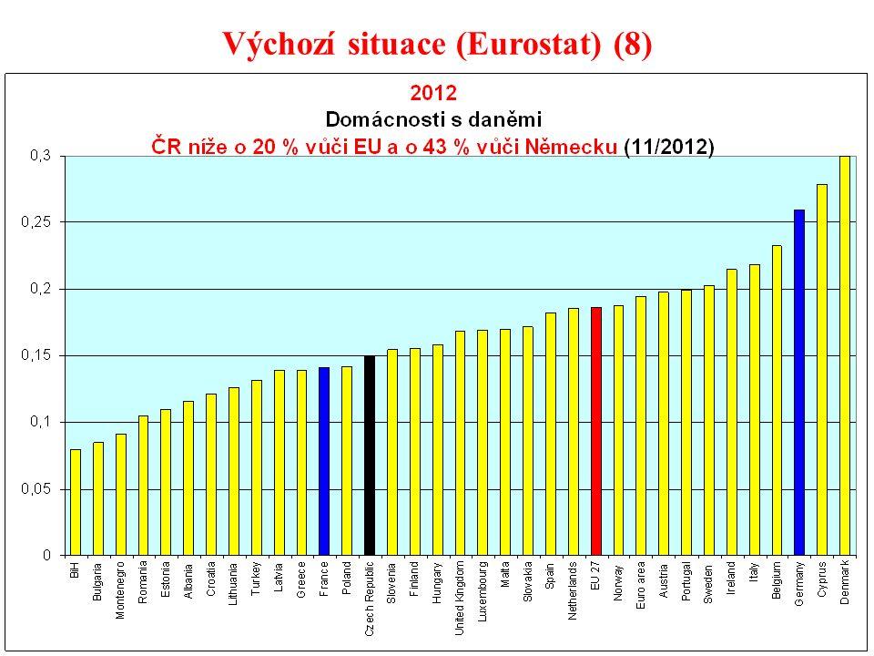 23 Výchozí situace (Eurostat) (8)