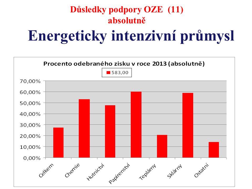 Důsledky podpory OZE (11) absolutně Energeticky intenzivní průmysl
