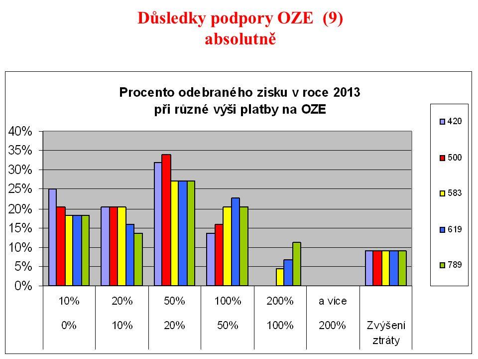 31 Důsledky podpory OZE (9) absolutně
