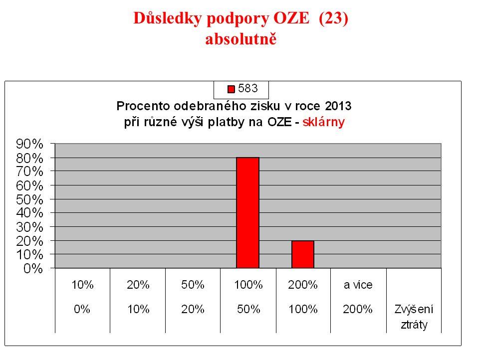 33 Důsledky podpory OZE (23) absolutně