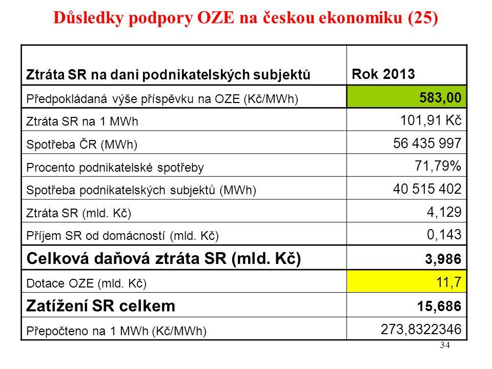 Důsledky podpory OZE na českou ekonomiku (25) 34 Ztráta SR na dani podnikatelských subjektů Rok 2013 Předpokládaná výše příspěvku na OZE (Kč/MWh) 583,