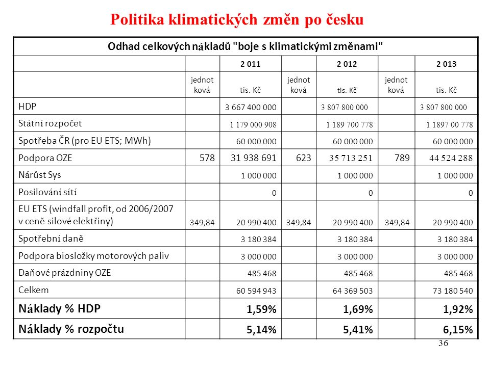 36 Politika klimatických změn po česku Odhad celkových n á kladů boje s klimatickými změnami 2 011 2 012 2 013 jednot kov á tis.