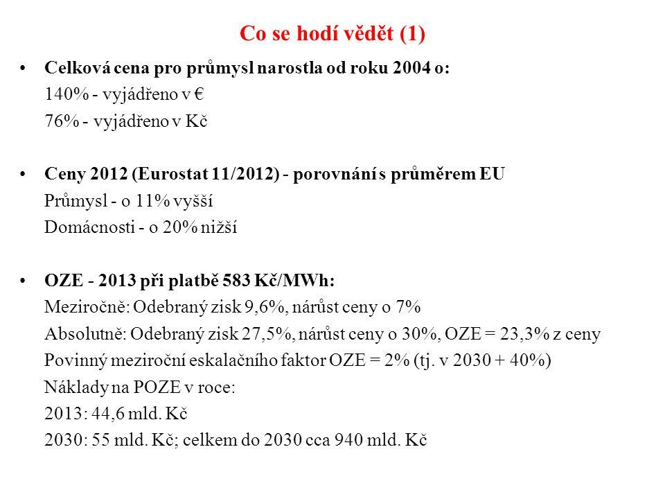 Co se hodí vědět (1) Celková cena pro průmysl narostla od roku 2004 o: 140% - vyjádřeno v € 76% - vyjádřeno v Kč Ceny 2012 (Eurostat 11/2012) - porovnání s průměrem EU Průmysl - o 11% vyšší Domácnosti - o 20% nižší OZE - 2013 při platbě 583 Kč/MWh: Meziročně: Odebraný zisk 9,6%, nárůst ceny o 7% Absolutně: Odebraný zisk 27,5%, nárůst ceny o 30%, OZE = 23,3% z ceny Povinný meziroční eskalačního faktor OZE = 2% (tj.