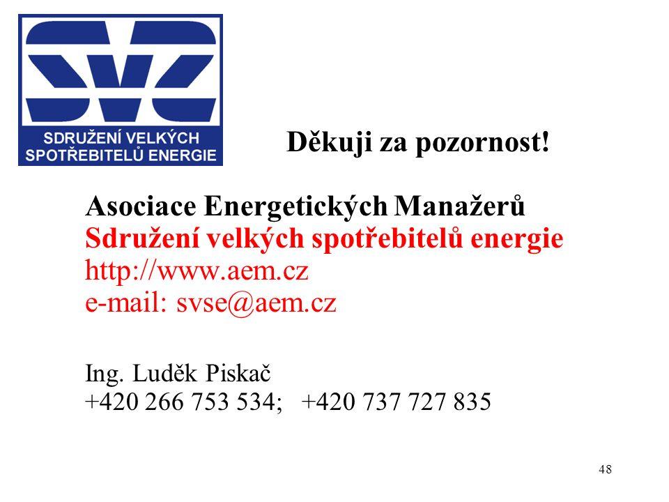 48 Děkuji za pozornost! Asociace Energetických Manažerů Sdružení velkých spotřebitelů energie http://www.aem.cz e-mail: svse@aem.cz Ing. Luděk Piskač