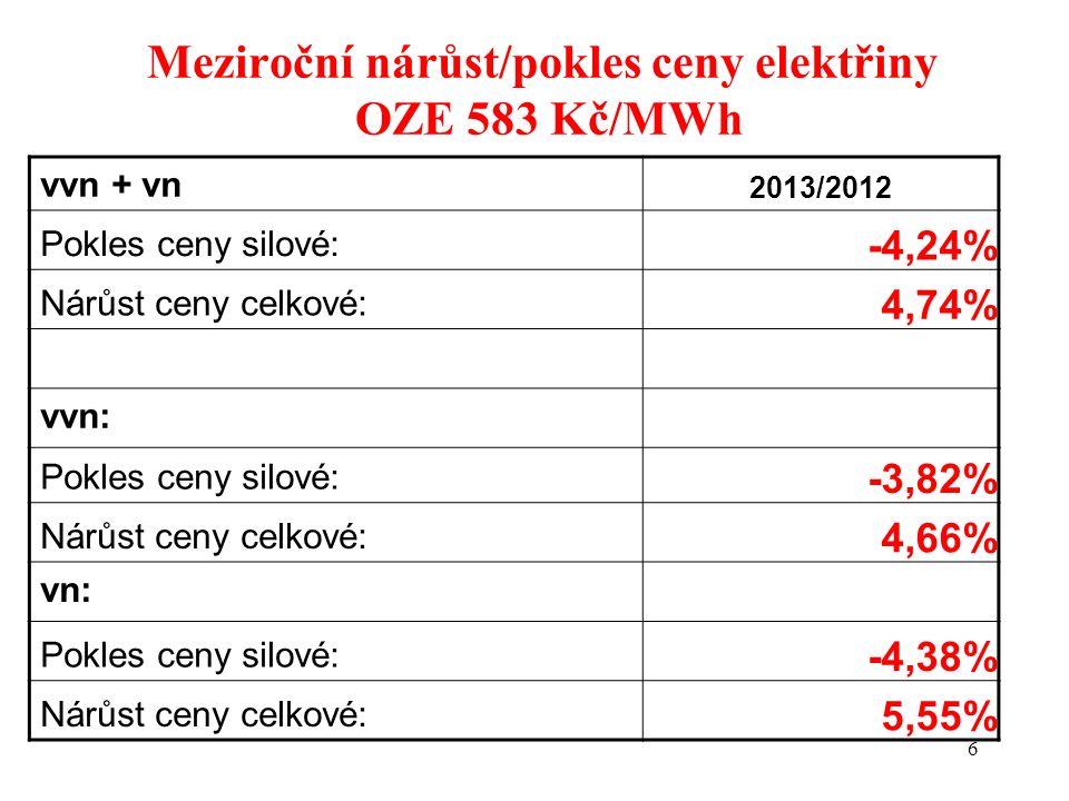 6 Meziroční nárůst/pokles ceny elektřiny OZE 583 Kč/MWh vvn + vn 2013/2012 Pokles ceny silové: -4,24% Nárůst ceny celkové: 4,74% vvn: Pokles ceny silové: -3,82% Nárůst ceny celkové: 4,66% vn: Pokles ceny silové: -4,38% Nárůst ceny celkové: 5,55%