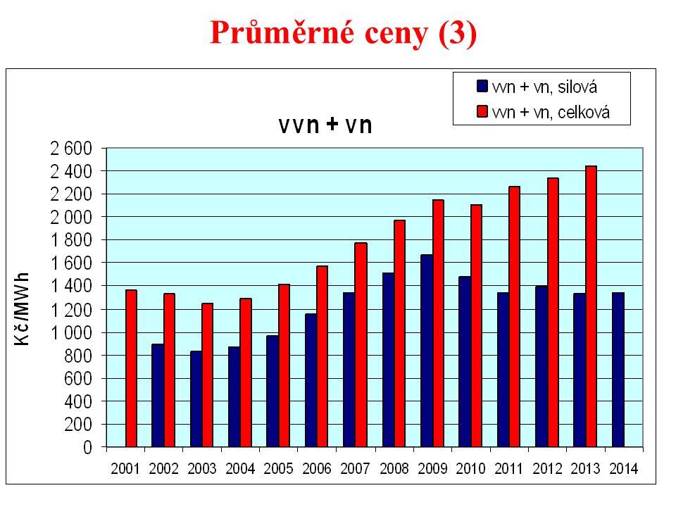Důsledky podpory OZE (4) meziročně 28