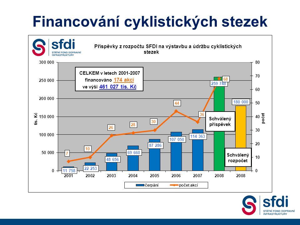Financování cyklistických stezek