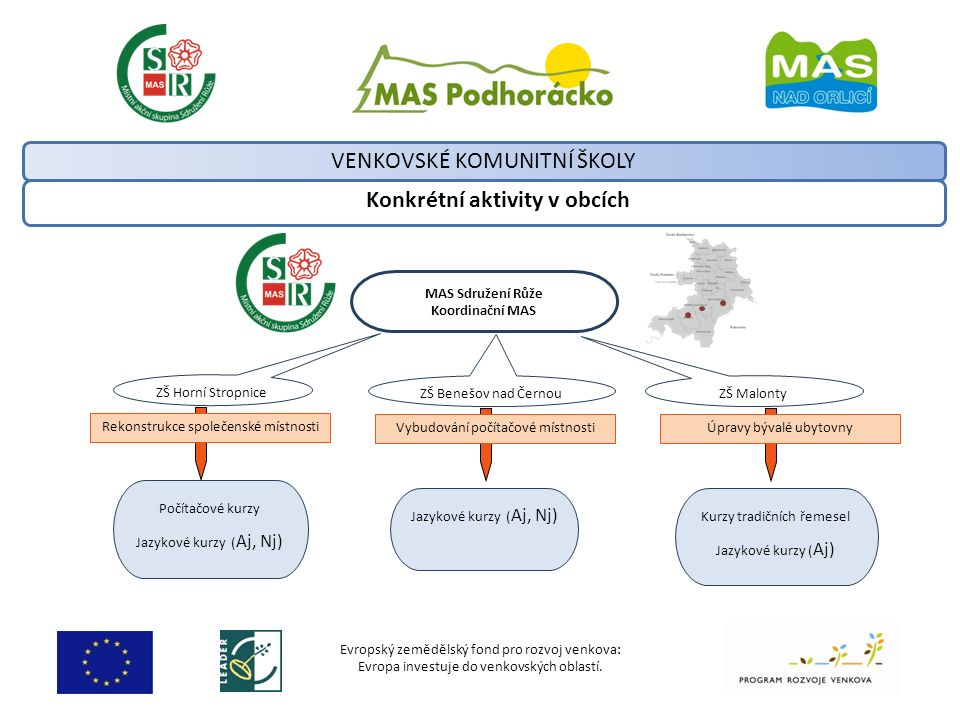 Evropský zemědělský fond pro rozvoj venkova: Evropa investuje do venkovských oblastí. Konkrétní aktivity v obcích VENKOVSKÉ KOMUNITNÍ ŠKOLY MAS Sdruže