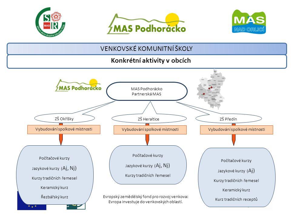 Evropský zemědělský fond pro rozvoj venkova: Evropa investuje do venkovských oblastí. Konkrétní aktivity v obcích VENKOVSKÉ KOMUNITNÍ ŠKOLY MAS Podhor