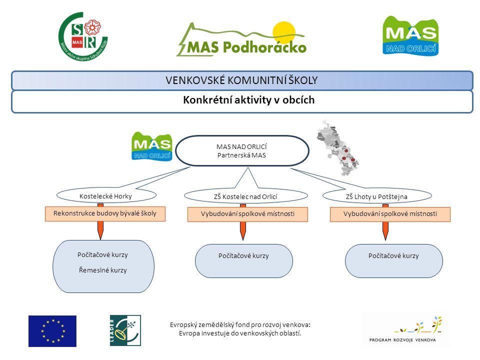 Evropský zemědělský fond pro rozvoj venkova: Evropa investuje do venkovských oblastí. Konkrétní aktivity v obcích VENKOVSKÉ KOMUNITNÍ ŠKOLY MAS NAD OR