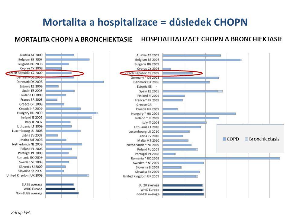 Mortalita a hospitalizace = důsledek CHOPN MORTALITA CHOPN A BRONCHIEKTASIE HOSPITALITALIZACE CHOPN A BRONCHIEKTASIE Zdroj: EFA