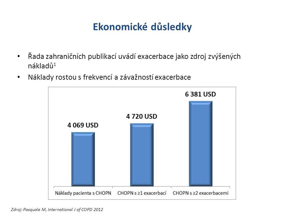 Ekonomické důsledky Řada zahraničních publikací uvádí exacerbace jako zdroj zvýšených nákladů 1 Náklady rostou s frekvencí a závažností exacerbace Zdroj: Pasquale M, International J of COPD 2012