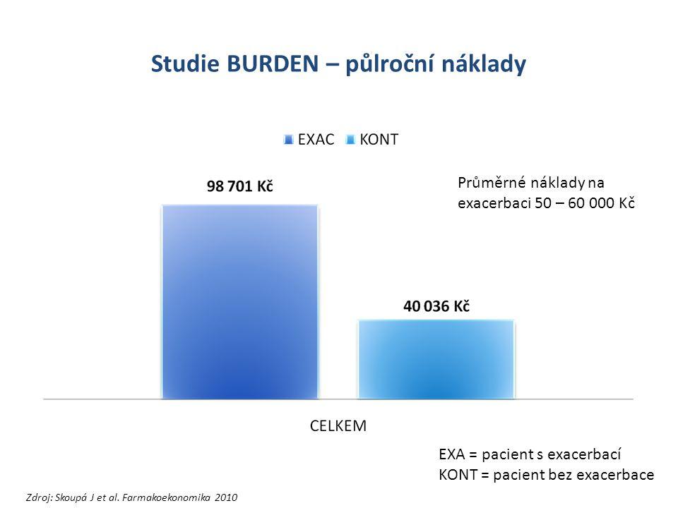 Studie BURDEN – půlroční náklady Průměrné náklady na exacerbaci 50 – 60 000 Kč Zdroj: Skoupá J et al.