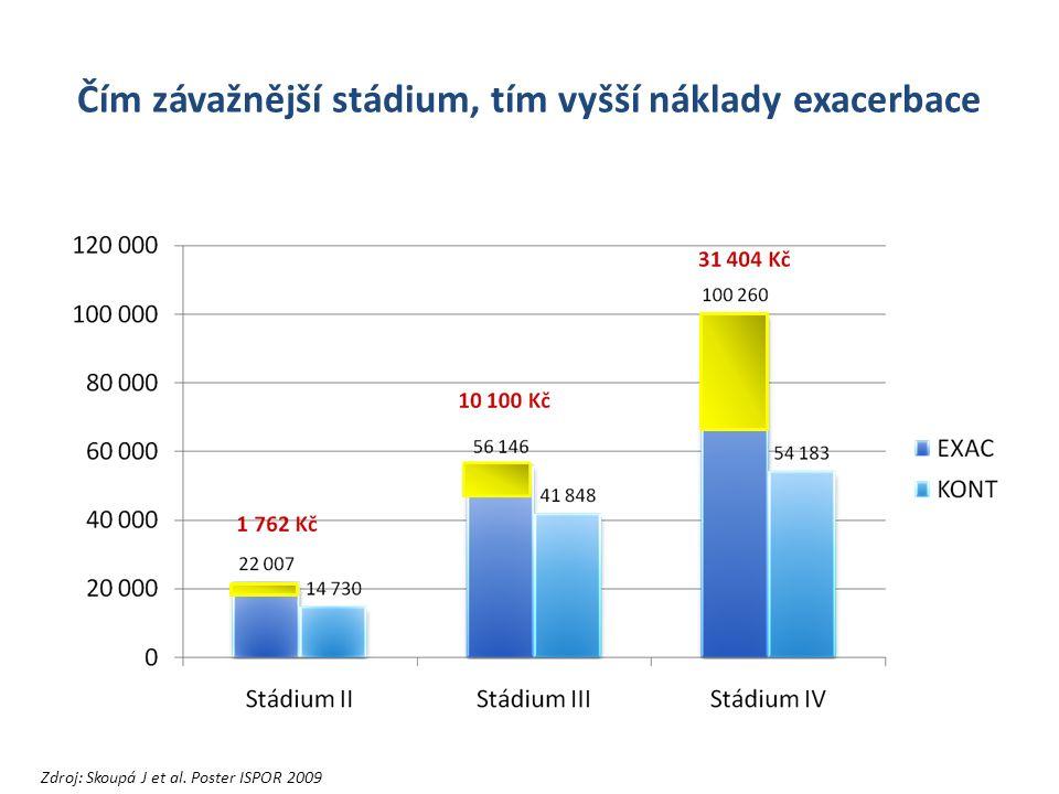 Čím závažnější stádium, tím vyšší náklady exacerbace Zdroj: Skoupá J et al. Poster ISPOR 2009