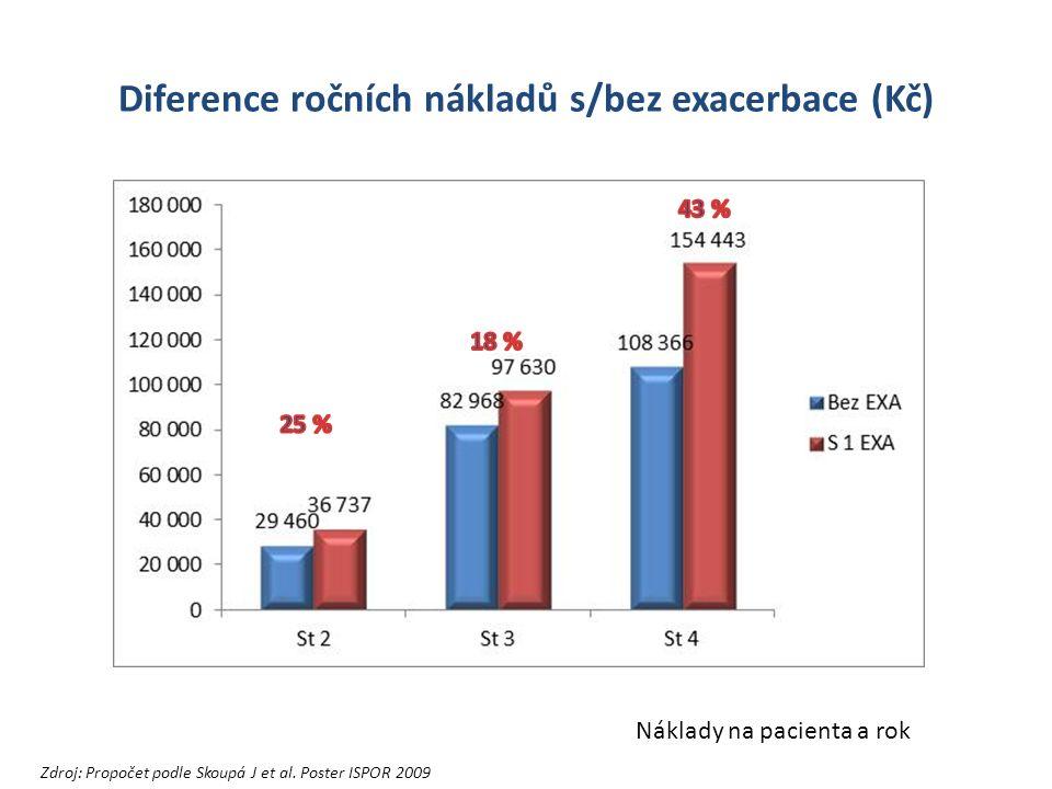 Diference ročních nákladů s/bez exacerbace (Kč) Náklady na pacienta a rok Zdroj: Propočet podle Skoupá J et al.