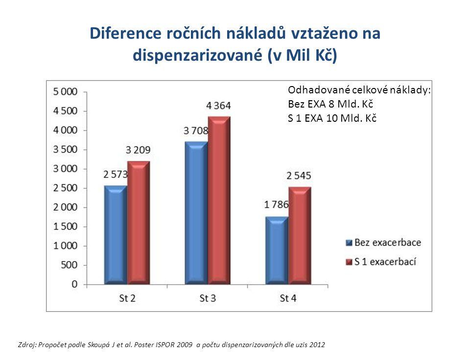 Diference ročních nákladů vztaženo na dispenzarizované (v Mil Kč) Zdroj: Propočet podle Skoupá J et al.
