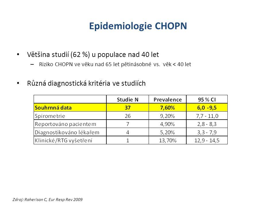 Epidemiologie CHOPN Většina studií (62 %) u populace nad 40 let – Riziko CHOPN ve věku nad 65 let pětinásobné vs.