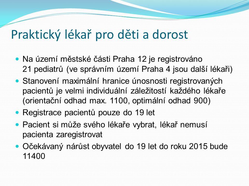 Praktický lékař pro děti a dorost Na území městské části Praha 12 je registrováno 21 pediatrů (ve správním území Praha 4 jsou další lékaři) Stanovení maximální hranice únosnosti registrovaných pacientů je velmi individuální záležitostí každého lékaře (orientační odhad max.