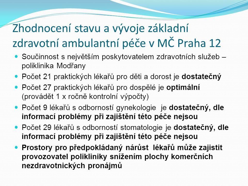 Zhodnocení stavu a vývoje základní zdravotní ambulantní péče v MČ Praha 12 Součinnost s největším poskytovatelem zdravotních služeb – poliklinika Modřany Počet 21 praktických lékařů pro děti a dorost je dostatečný Počet 27 praktických lékařů pro dospělé je optimální (provádět 1 x ročně kontrolní výpočty) Počet 9 lékařů s odborností gynekologie je dostatečný, dle informací problémy při zajištění této péče nejsou Počet 29 lékařů s odborností stomatologie je dostatečný, dle informací problémy při zajištění této péče nejsou Prostory pro předpokládaný nárůst lékařů může zajistit provozovatel polikliniky snížením plochy komerčních nezdravotnických pronájmů