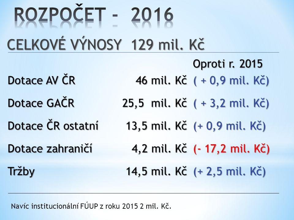 CELKOVÉ VÝNOSY 129 mil. Kč Oproti r. 2015 Dotace AV ČR 46 mil.