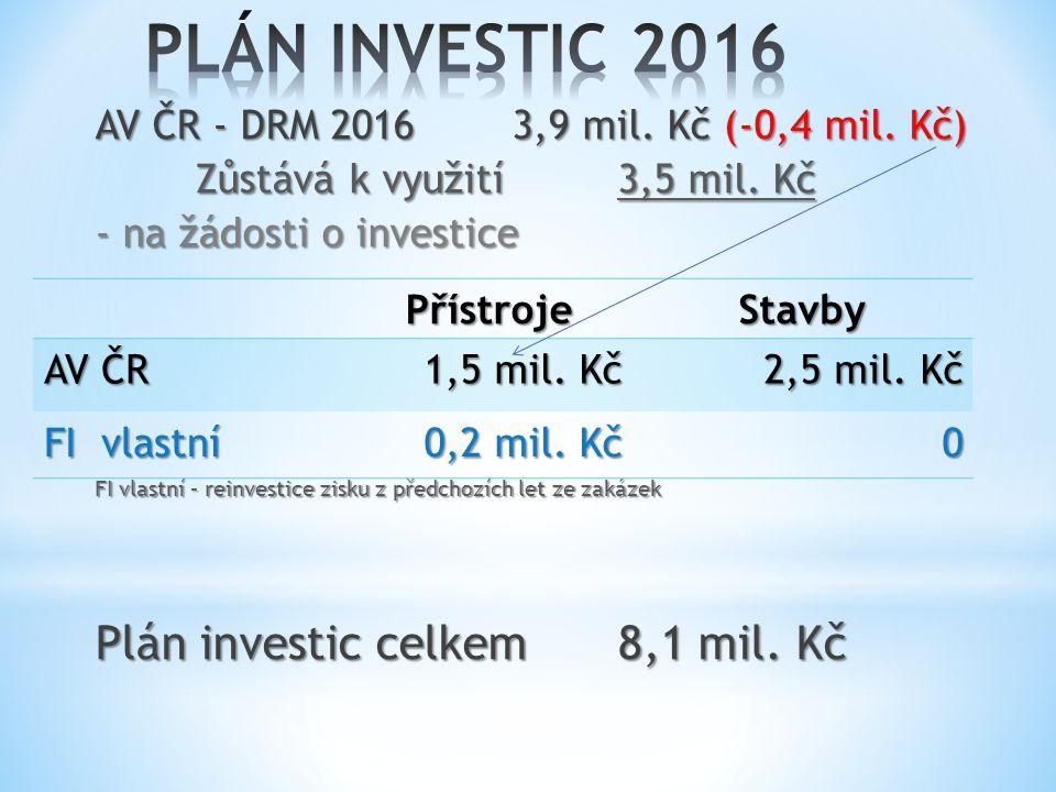 AV ČR - DRM 20163,9 mil. Kč (-0,4 mil. Kč) Zůstává k využití3,5 mil.