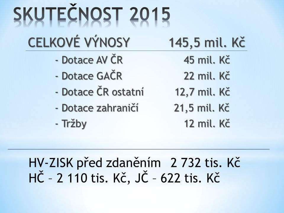 CELKOVÉ VÝNOSY145,5 mil. Kč - Dotace AV ČR 45 mil.