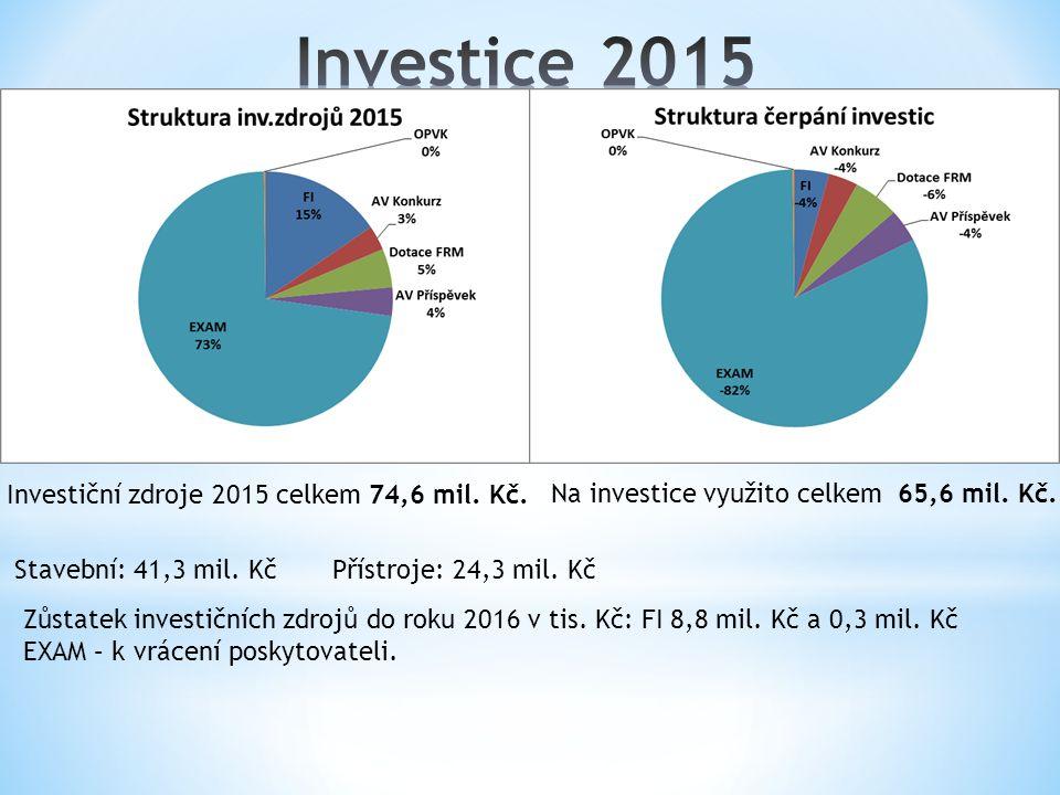 Investiční zdroje 2015 celkem 74,6 mil. Kč. Na investice využito celkem 65,6 mil.