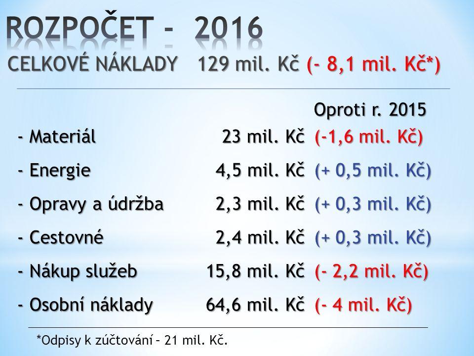 CELKOVÉ VÝNOSY 129 mil.Kč Oproti r. 2015 Dotace AV ČR 46 mil.