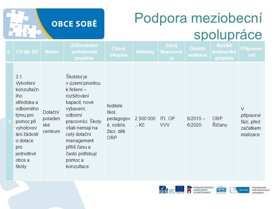 Podpora meziobecní spolupráce č.Cíl dle SDNázev Zdůvodnění potřebnosti projektu Cílová skupina Náklady Zdroj financová ní Období realizace Nositel budoucího projektu Připraven ost 2 3.1.