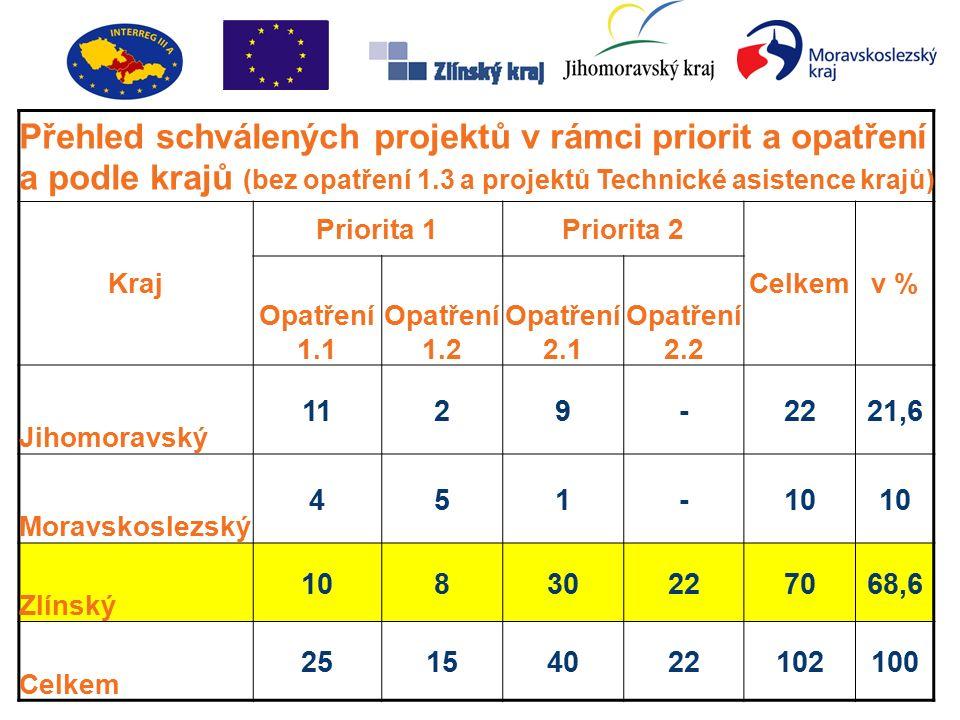 Přehled schválených projektů v rámci priorit a opatření a podle krajů (bez opatření 1.3 a projektů Technické asistence krajů) Kraj Priorita 1Priorita 2 Celkemv % Opatření 1.1 Opatření 1.2 Opatření 2.1 Opatření 2.2 Jihomoravský 1129-2221,6 Moravskoslezský 451-10 Zlínský 10830227068,6 Celkem 25154022102100