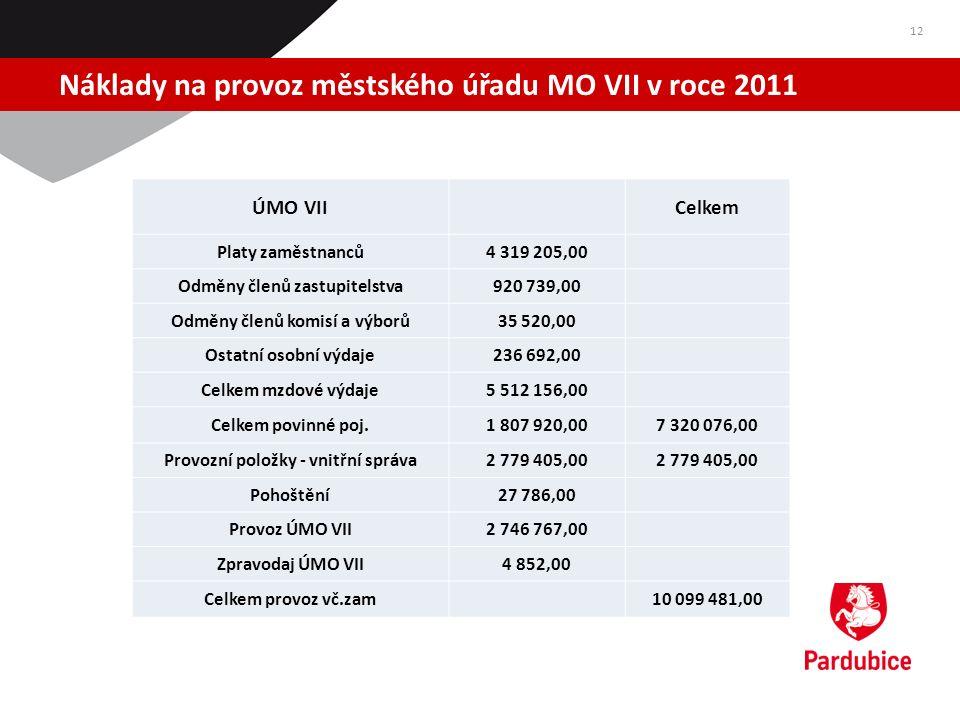 Náklady na provoz městského úřadu MO VII v roce 2011 12 ÚMO VII Celkem Platy zaměstnanců4 319 205,00 Odměny členů zastupitelstva920 739,00 Odměny člen