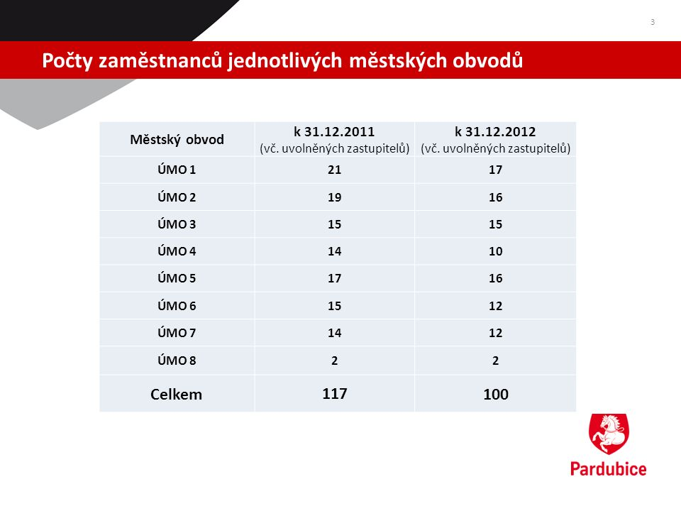 Počty zaměstnanců jednotlivých městských obvodů 3 Městský obvod k 31.12.2011 (vč. uvolněných zastupitelů) k 31.12.2012 (vč. uvolněných zastupitelů) ÚM