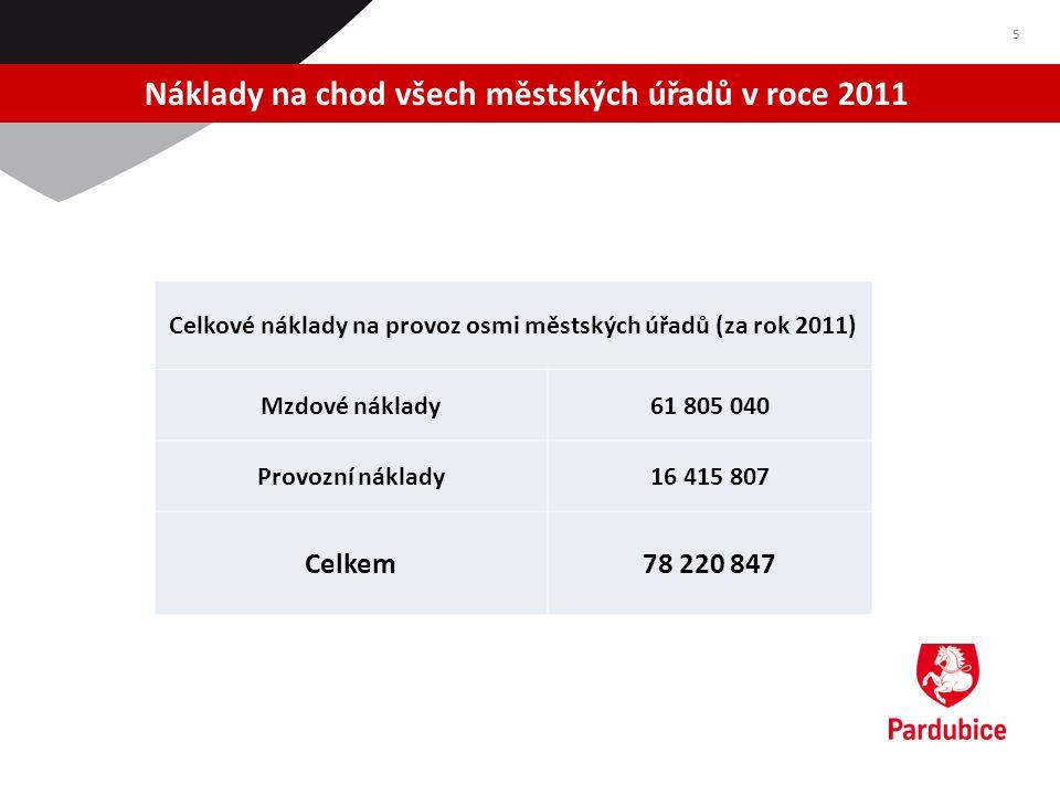 Náklady na chod všech městských úřadů v roce 2011 5 Celkové náklady na provoz osmi městských úřadů (za rok 2011) Mzdové náklady61 805 040 Provozní náklady16 415 807 Celkem78 220 847