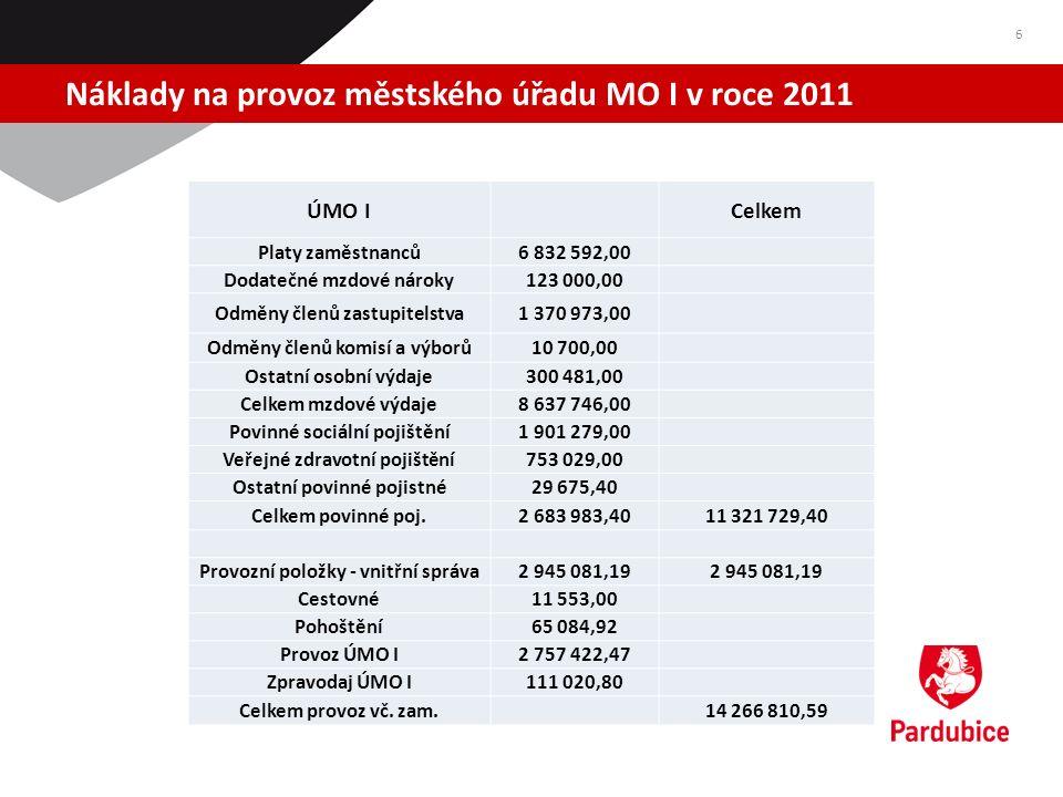 Náklady na provoz městského úřadu MO I v roce 2011 6 ÚMO I Celkem Platy zaměstnanců6 832 592,00 Dodatečné mzdové nároky123 000,00 Odměny členů zastupi