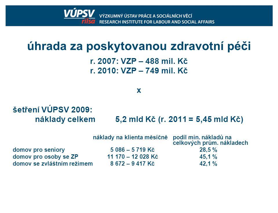 úhrada za poskytovanou zdravotní péči r. 2007: VZP – 488 mil.
