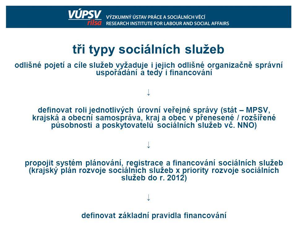tři typy sociálních služeb odlišné pojetí a cíle služeb vyžaduje i jejich odlišné organizačně správní uspořádání a tedy i financování ↓ definovat roli jednotlivých úrovní veřejné správy (stát – MPSV, krajská a obecní samospráva, kraj a obec v přenesené / rozšířené působnosti a poskytovatelů sociálních služeb vč.