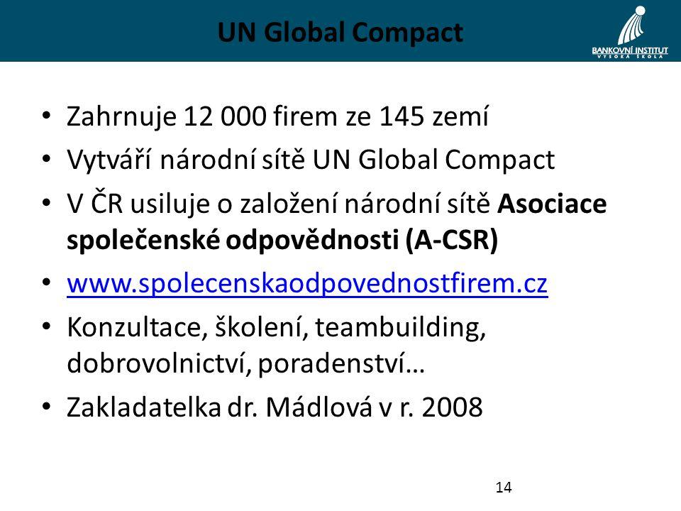 UN Global Compact Zahrnuje 12 000 firem ze 145 zemí Vytváří národní sítě UN Global Compact V ČR usiluje o založení národní sítě Asociace společenské odpovědnosti (A-CSR) www.spolecenskaodpovednostfirem.cz Konzultace, školení, teambuilding, dobrovolnictví, poradenství… Zakladatelka dr.