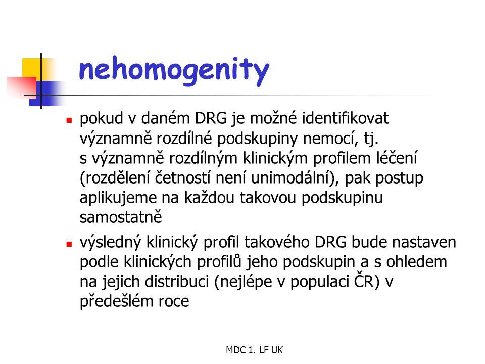 MDC 1. LF UK nehomogenity pokud v daném DRG je možné identifikovat významně rozdílné podskupiny nemocí, tj. s významně rozdílným klinickým profilem lé