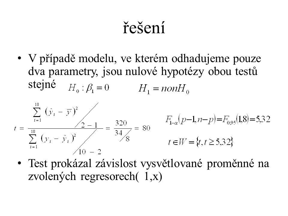 řešení V případě modelu, ve kterém odhadujeme pouze dva parametry, jsou nulové hypotézy obou testů stejné Test prokázal závislost vysvětlované proměnn